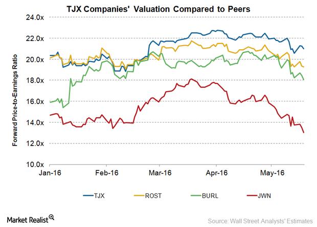 uploads///TJX Valuation