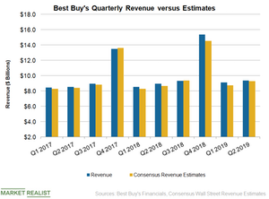uploads/2018/08/BBY-Revenue-Q2-2-1.png