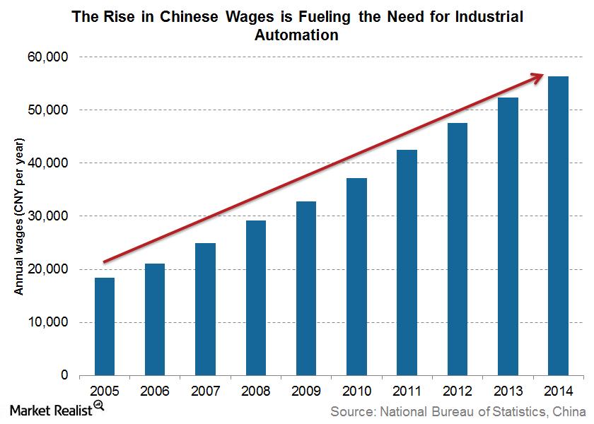 uploads///china wages