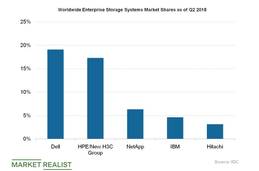 uploads///Storage Systems Market Shares