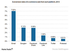 uploads///eCommerce conversion rates fro social networks