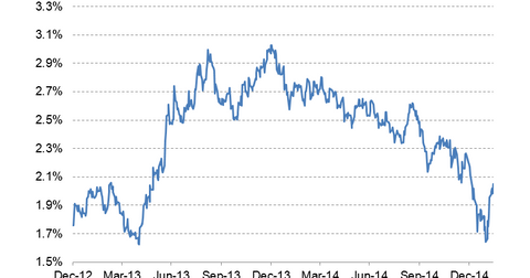 uploads/2015/02/10-year-bond-yield-LT3.png