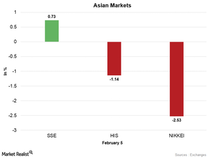 uploads/2018/02/Asian-Markets-2-1.png