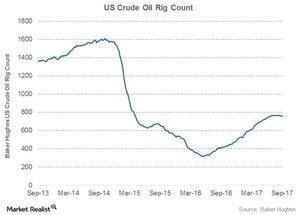 uploads/2017/09/us-crude-oil-rig-count-1.jpg