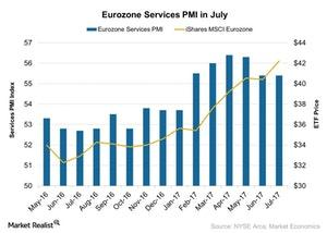 uploads/2017/08/Eurozone-Services-PMI-in-July-2017-08-14-1.jpg