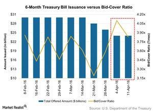 uploads/2016/04/6-Month-Treasury-Bill-Issuance-versus-Bid-Cover-Ratio-2016-04-171.jpg