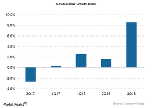 uploads/2018/02/CA_Revenue-Growth-in-1-1.png