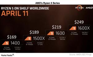 uploads/2017/04/A4_Semiconductors_AMD_Ryzen-5-series-1.png