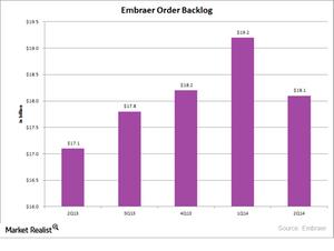uploads/2014/12/ERJ-Order-backlog1.png