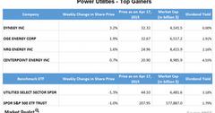 uploads///Part  utilities gainers