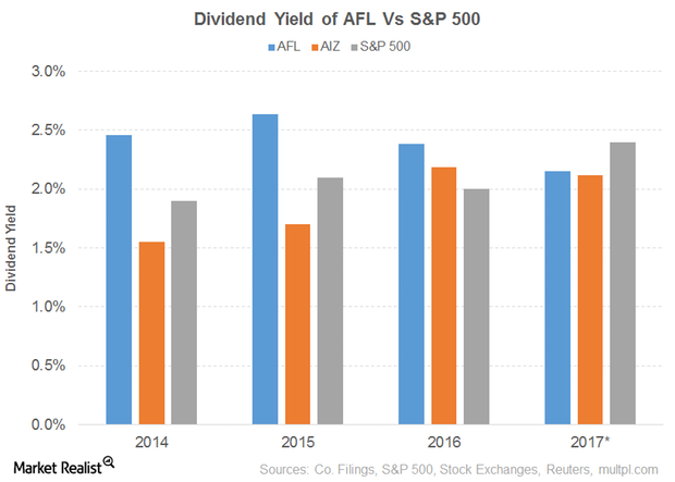 Dividend Yield of Aflac