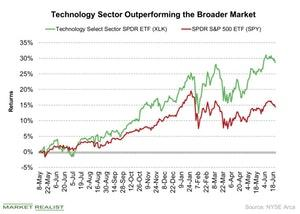 uploads/2018/06/Technology-Sector-Outperforming-the-Broader-Market-2018-06-22-1.jpg