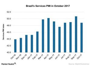 uploads///Brazils Services PMI in October