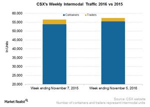 uploads/2016/11/CSX-Intermodal-2-1.png