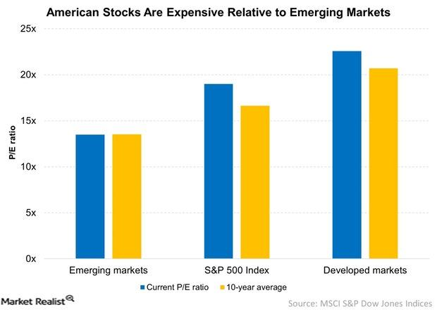 uploads///American Stocks Are Expensive Relative to Emerging Markets
