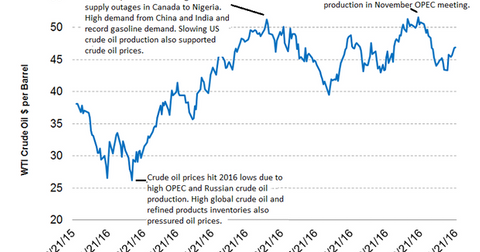 uploads/2016/11/Crude-oil-highs-and-lows-nov-21-1.png