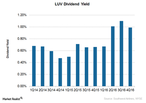 uploads///Southwest Airlines Dividend yield