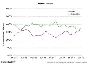 uploads/2015/09/Market-Share1.png