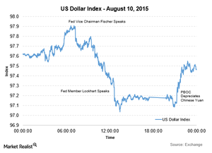 uploads/2015/08/DXY-Aug-10-20151.png