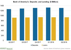 uploads///Deposits Lending
