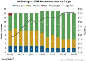 uploads/2017/12/MON-Analysts-NTM-Recommendation-and-Target-2017-12-13-1.jpg