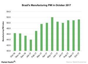 uploads///Brazils Manufacturing PMI in October