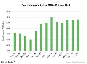 uploads/2017/11/Brazils-Manufacturing-PMI-in-October-2017-2017-11-18-1.jpg