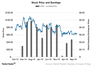 uploads/2016/11/Stock-Price-1.png