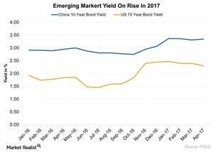 uploads/2017/04/Emerging-Markert-Yield-On-Rise-In-2017-2017-04-13-1.jpg