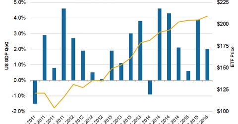 uploads/2015/12/GDP4.png