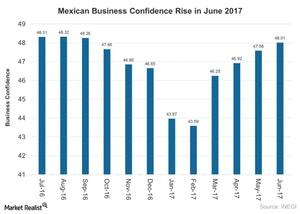 uploads///Mexican Business Confidence Rise in June