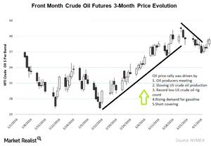 uploads/2016/04/Crude-oil-price-movement21.png