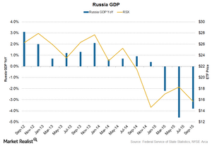 uploads///Russia Gdp