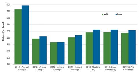 uploads/2018/03/oil-forecast-2-1.png