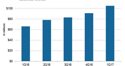 uploads/2017/07/Biosimilars-revenues-1.png