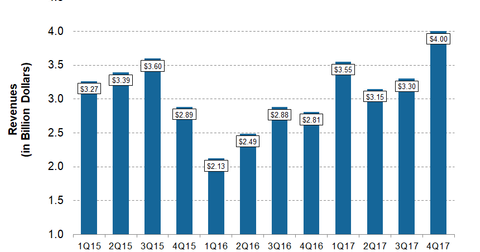 uploads/2018/02/DVN-4Q17-Post-Revenue-1.png