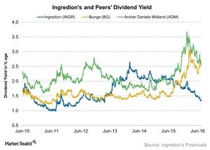 uploads/2016/07/Ingredions-and-Peers-Dividend-Yield-2016-07-18-1.jpg