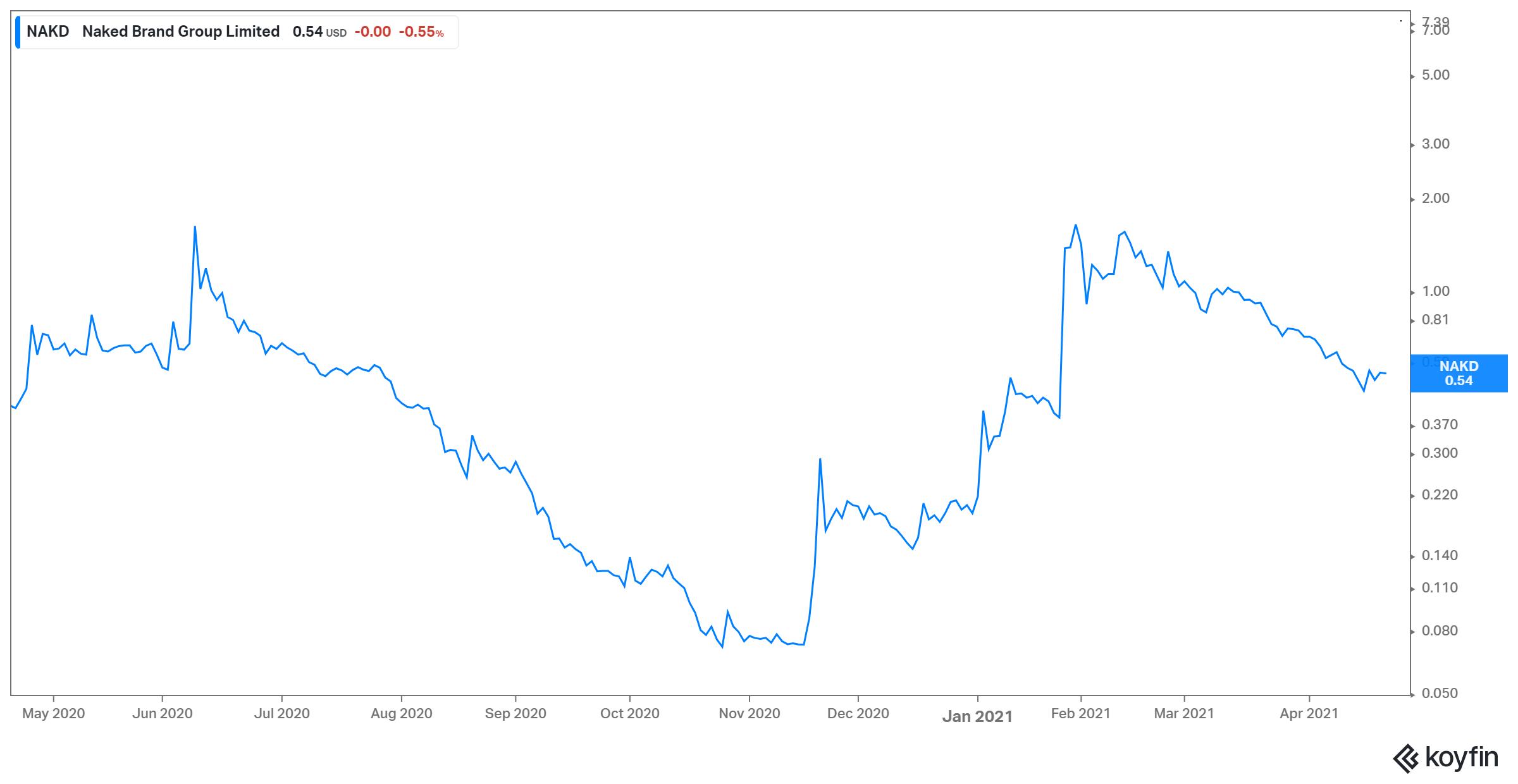 NAKD stock forecast — view nakds stock price, price