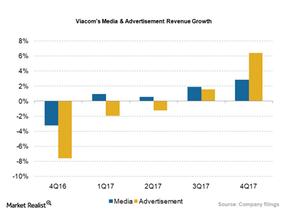 uploads/2017/12/VIAB_Media-Adv-Growth_4Q17-2-1.png