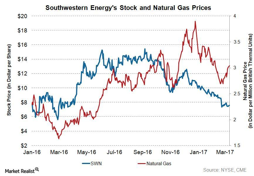 uploads///SWN Q Stock and Natural Gas Price