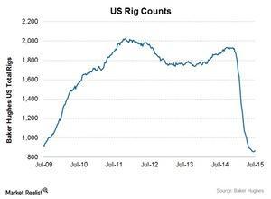 uploads///Total US rig count