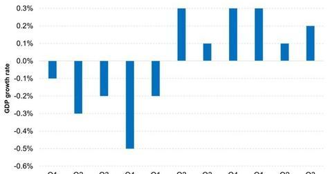 uploads/2015/02/GDP-growth-in-Europe-is-faltering-2015-01-2311111111.jpg