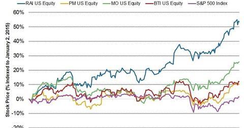 uploads/2015/10/Stock-Price31.jpg
