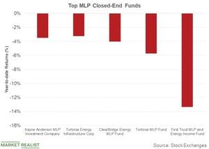 uploads///top mlp closed end fund
