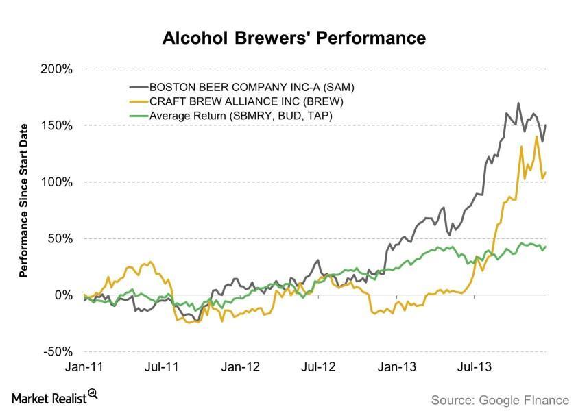 uploads///Alcohol Brewers Performance    e