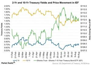 uploads/2016/08/2-Yr-and-10-Yr-Treasury-Yields-and-Price-Movement-in-IEF-2016-08-21-1.jpg