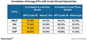 uploads///correlation of energy etf