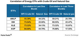 uploads/2016/07/correlation-of-energy-etf-1.png