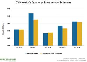 uploads/2018/11/CVS-Sales-1.png