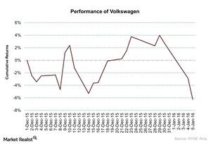 uploads/2016/01/Performance-of-Volkswagen-2016-01-0621.jpg